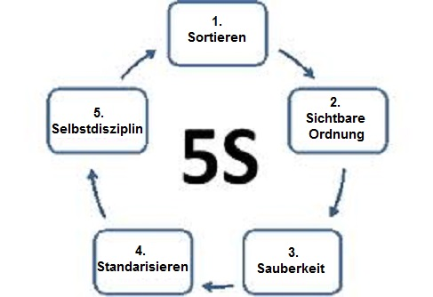 lean manufacturing 5s